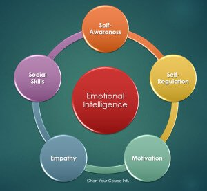 Emotion quotient